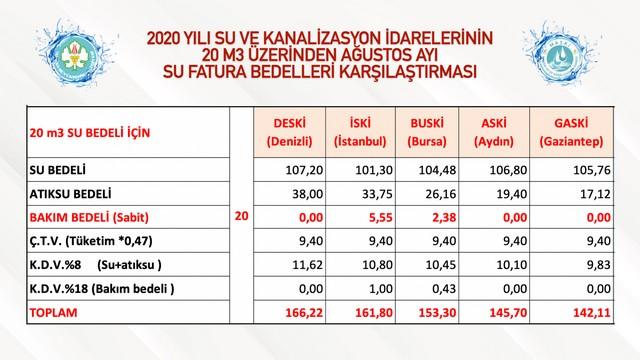 2020/09/1599491350_manisa_en_pahali_suyu_kullanmiyor!_(4).jpg