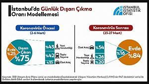 İstanbul'da yaklaşık 2,5 milyon sokakta