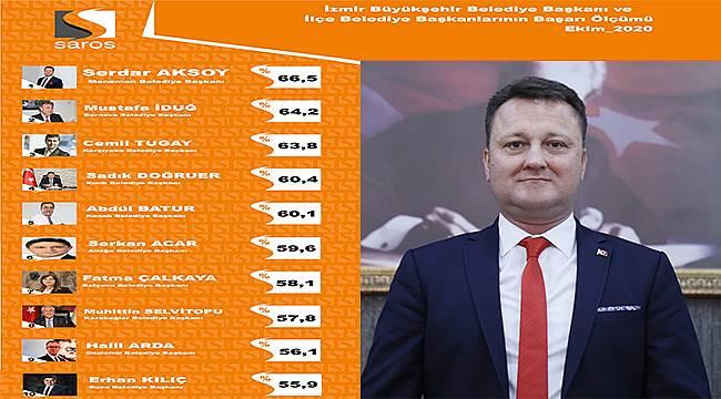 İzmir'in en başarılı belediye başkanı: Serdar Aksoy